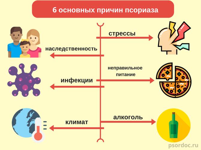причины появления псориаза